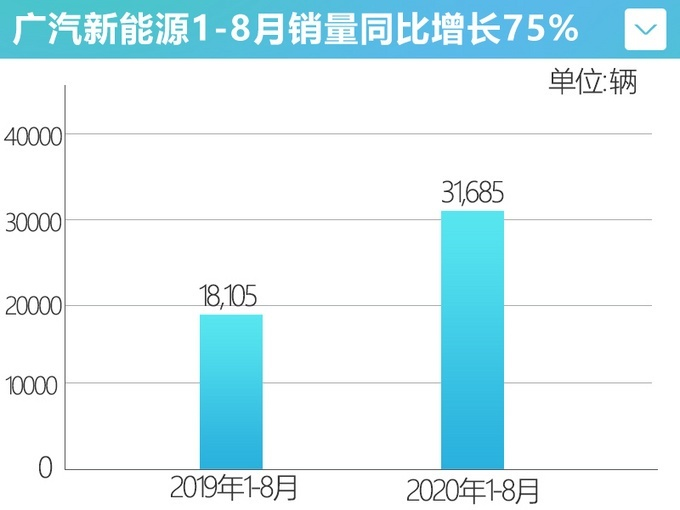 广汽新能源8月销量6245辆 同比增长64%