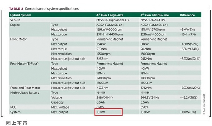 丰田MPV国产进度曝光 尺寸超过埃尔法