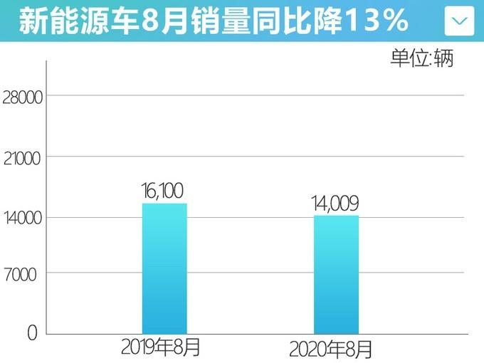 1-8月份 比亚迪新能源累计销量85259辆