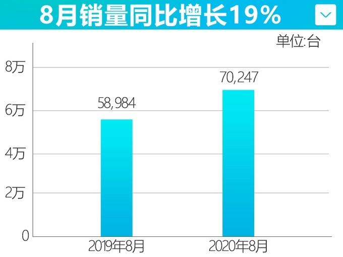 广汽凹凸在线视频8月销量70,247辆 同比增长19%