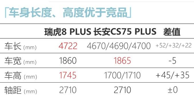 瑞虎8 PLUS部分配置信息 入门功能丰富
