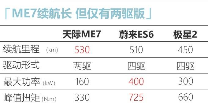 天际首款纯电动SUV——ME7 9月19日上市