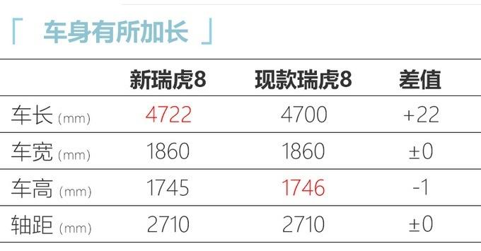 奇瑞瑞虎8 PLUS于9月26日北京车展预售