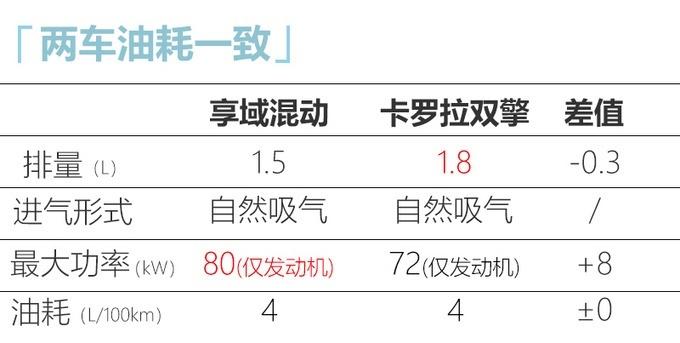 本田享域混动版新消息 将于9月20日上市