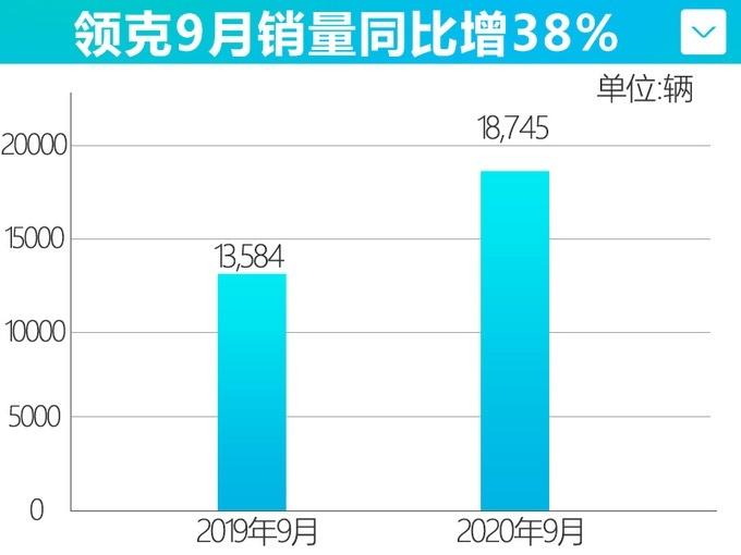 吉利汽车9月销量126365辆 环比增长11%