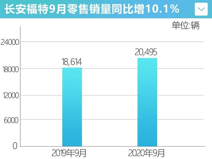 长安福特9月份销量20,495辆 增长19.7%