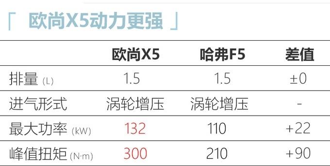 长安欧尚X5于10月20日预售 11月中旬上市