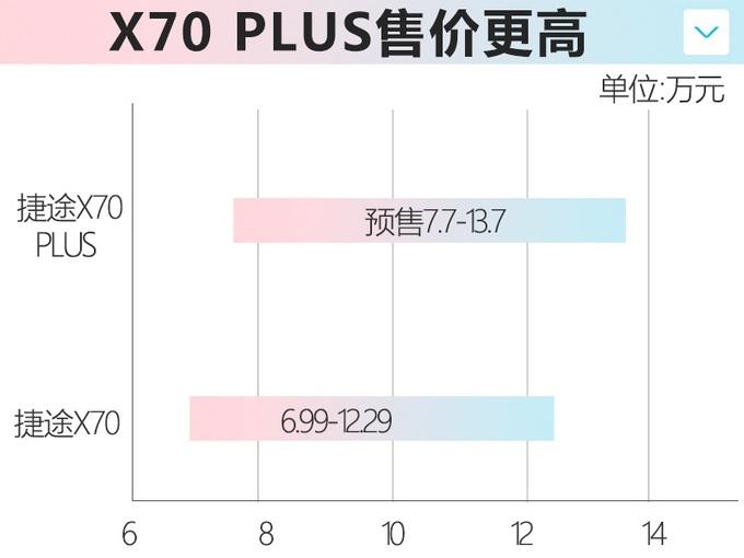 捷途X70 PLUS正式发布 共推出9款配置