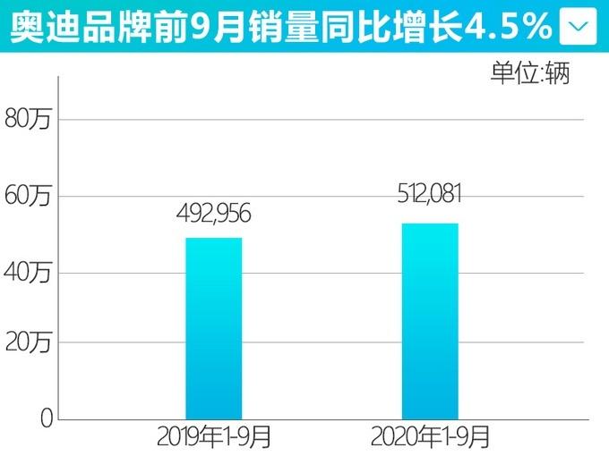 奥迪1-9月累计销量512081辆 同比增长4.5%