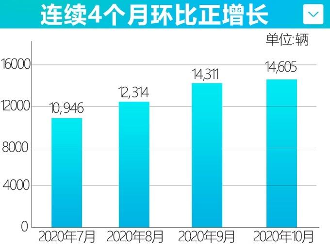 马自达10月销量14,605辆 同比增长28.6%