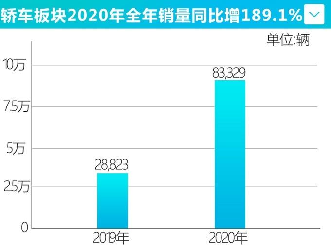 凯迪拉克12月份销量27,524辆 大涨55.9%