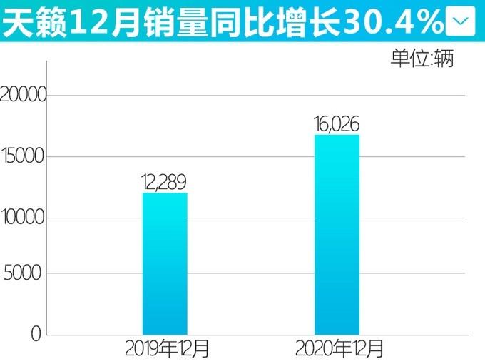 东风日产 2020年全年销量1,133,186辆