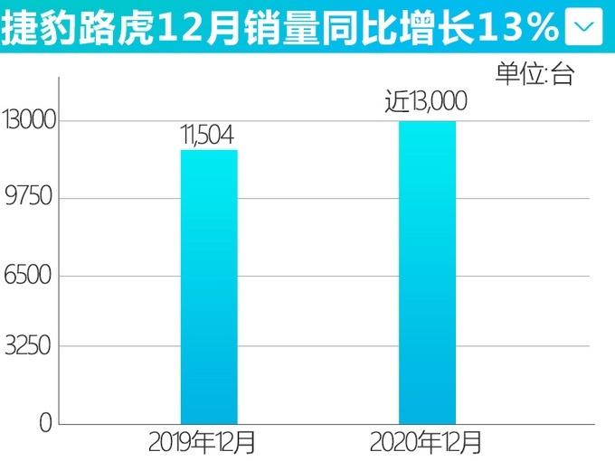 捷豹路虎2020年四季度销量同比增长19%