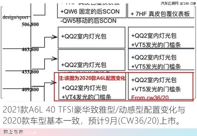 2021款奥迪A6豪华动感型2.0T配置解读