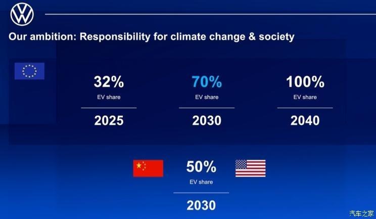 2020年度 大众汽车共计交付新车533万辆