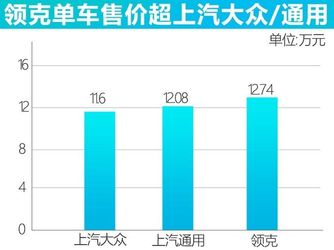 领克2020年同比增长37% 单车价超12.74万