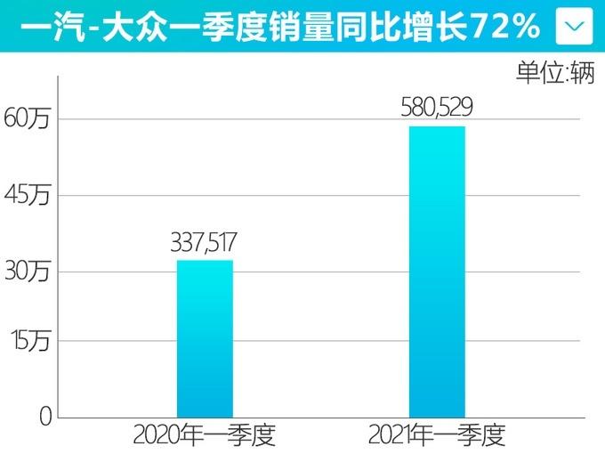 一汽-大众一季度累计销量达580,529辆