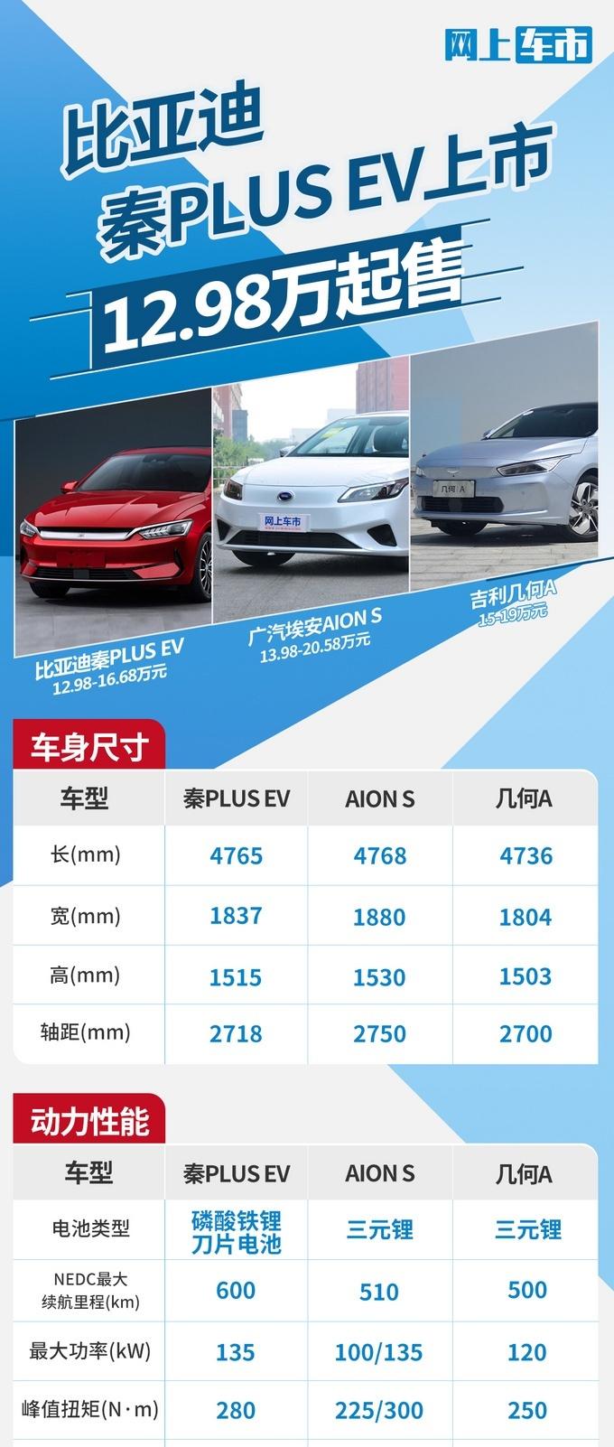 比亚迪秦PLUS EV正式上市 推出4款配置