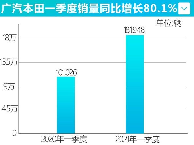 �V汽本田3月�N量超6�f�v 同比增�L96.8%