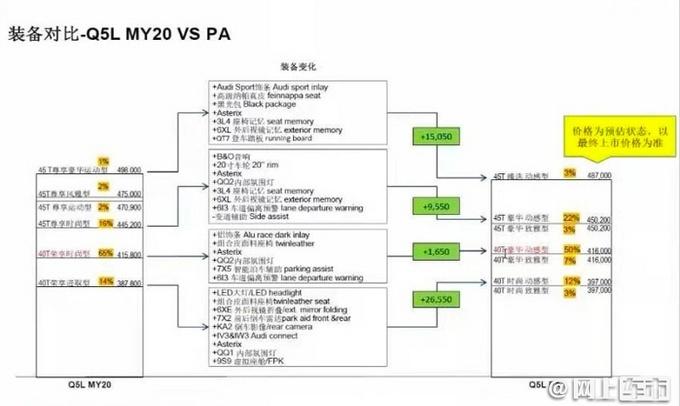 �W迪新款Q5L配置以及�A估�r格信息曝光