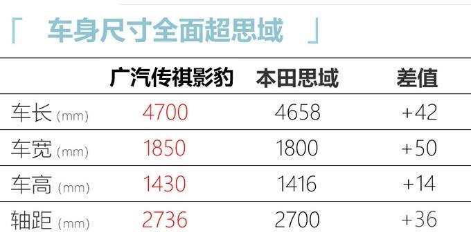广汽传祺翼豹最快7月中旬上市 动力强劲