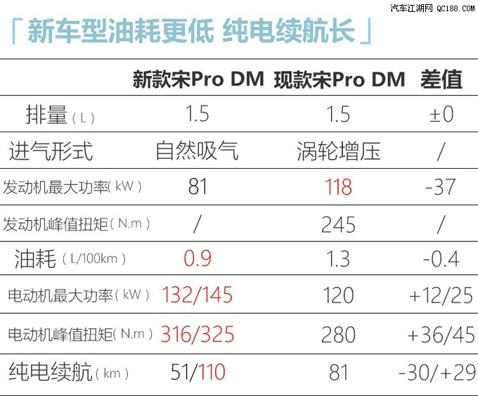 DM-i混动系统更省油 比亚迪最新产品规划