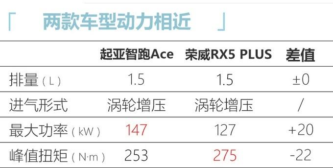 东风悦达起亚智跑Ace接受预定 7月上市