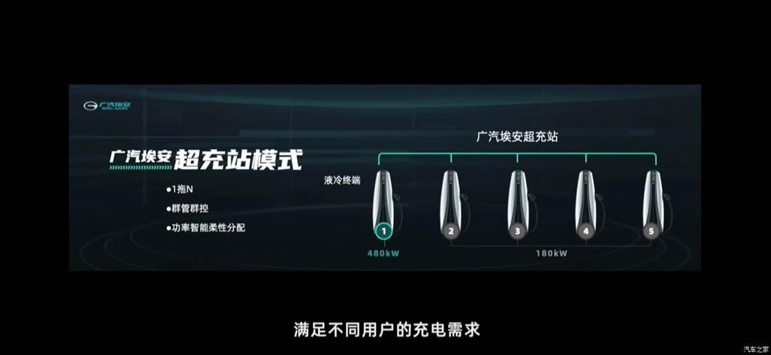 �V汽埃安超充技�g 展示A480超�充���