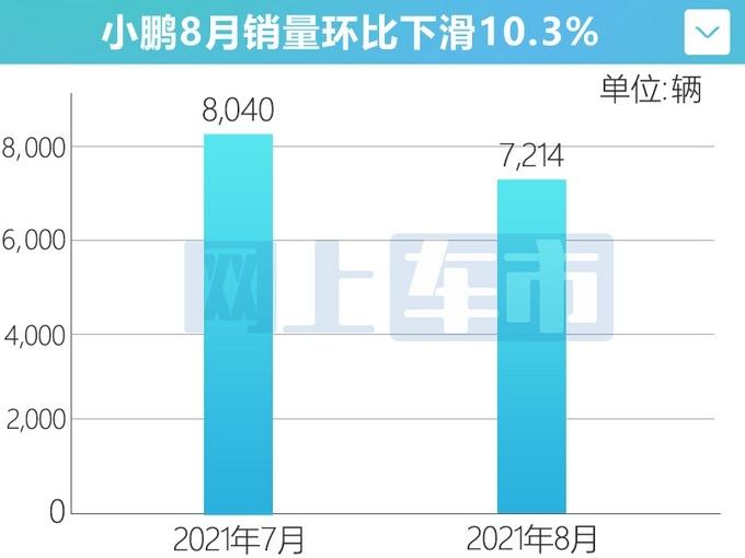 小�i汽�8月�N量7,214�v 同比�q172.3%