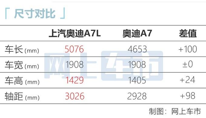 �W迪A7L下� A7L 55TFSI正式�_�㈩A售