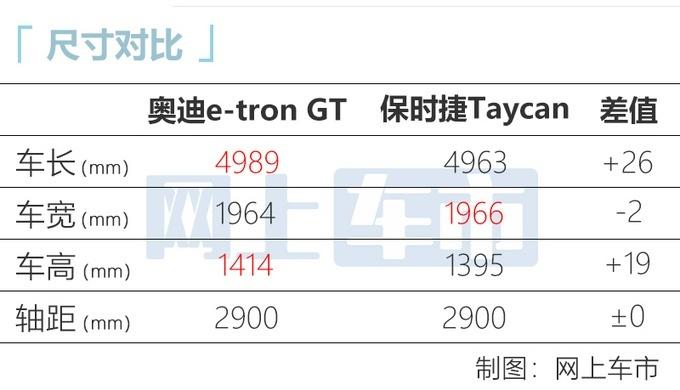 �W迪e-tron GT�������D �V州�展�A售