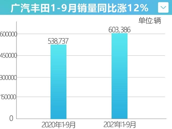 前三季度 广汽丰田累计销量突破60万辆