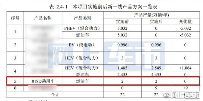 一汽丰田即将推出全新MPV 内部代号018D