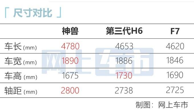 哈弗神兽11月广州车展上市 预计13万起