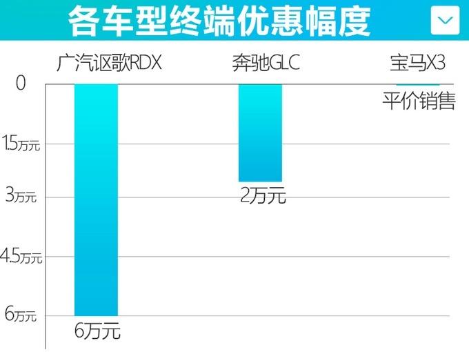 广汽讴歌RDX 8月售出209辆 同比下滑58%