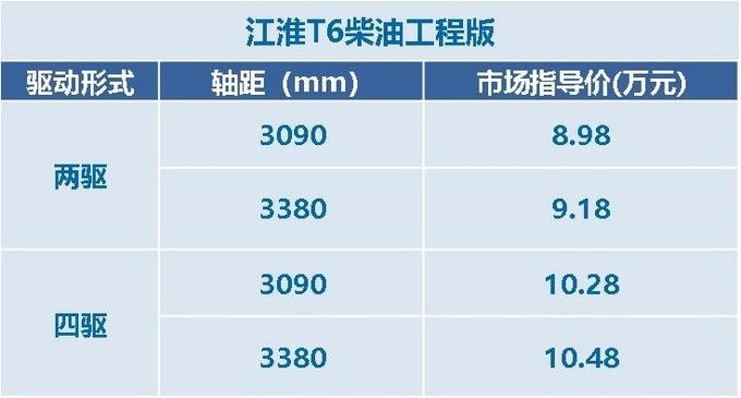 江淮超值创富大皮卡T6 柴油工程版上市