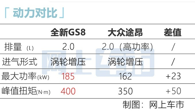 广汽传祺第二代GS8于广州工厂正式下线