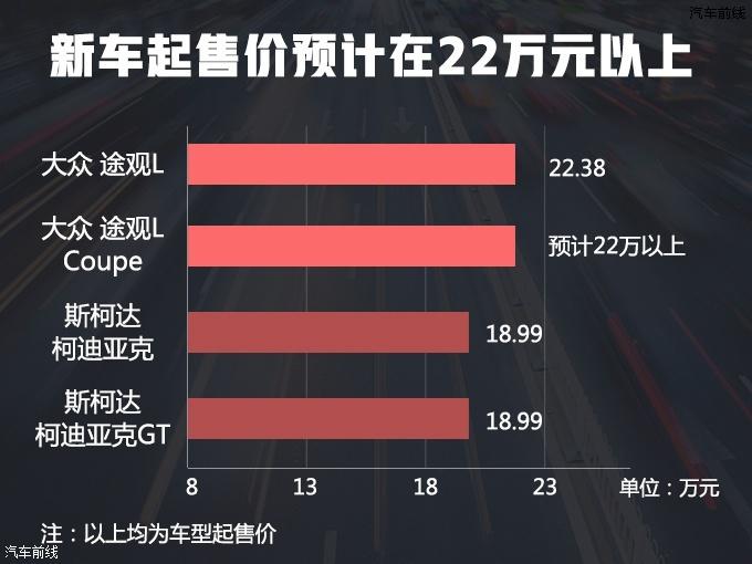 上汽大众途观L轿跑SUV曝光 年内上市22万起售-图1
