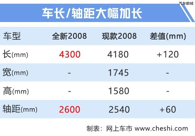 标致全新2008首台整车国产下线 广州车展发布-图5
